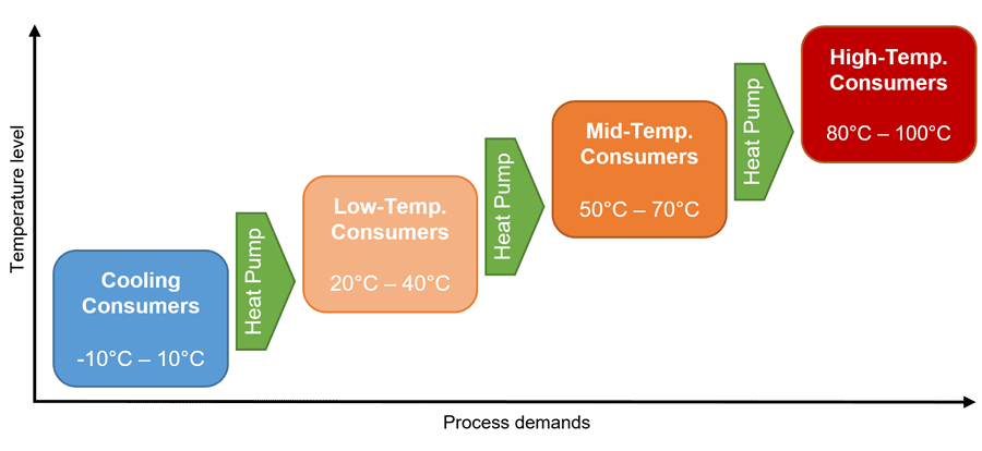 Possible process integration of heat pumps for consumer at different demand levels
