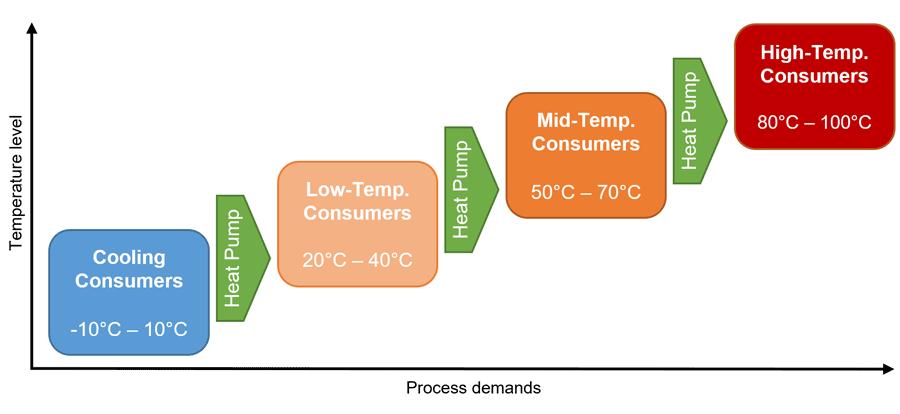 Mulig prosessintegrasjon av varmepumper for konsument på ulike behovsnivåer