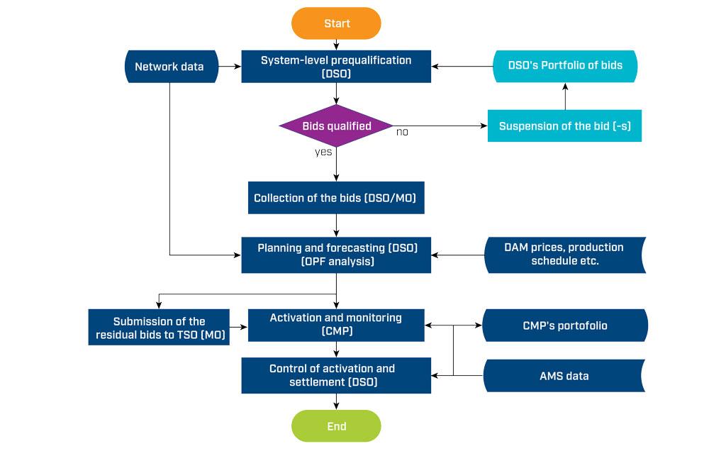 Figur2 Flytdiagram for flaskehalshåndtering