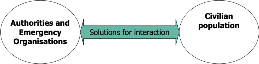 Authorities and Emergency Organisations - Solutions for interactions - Civilian population
