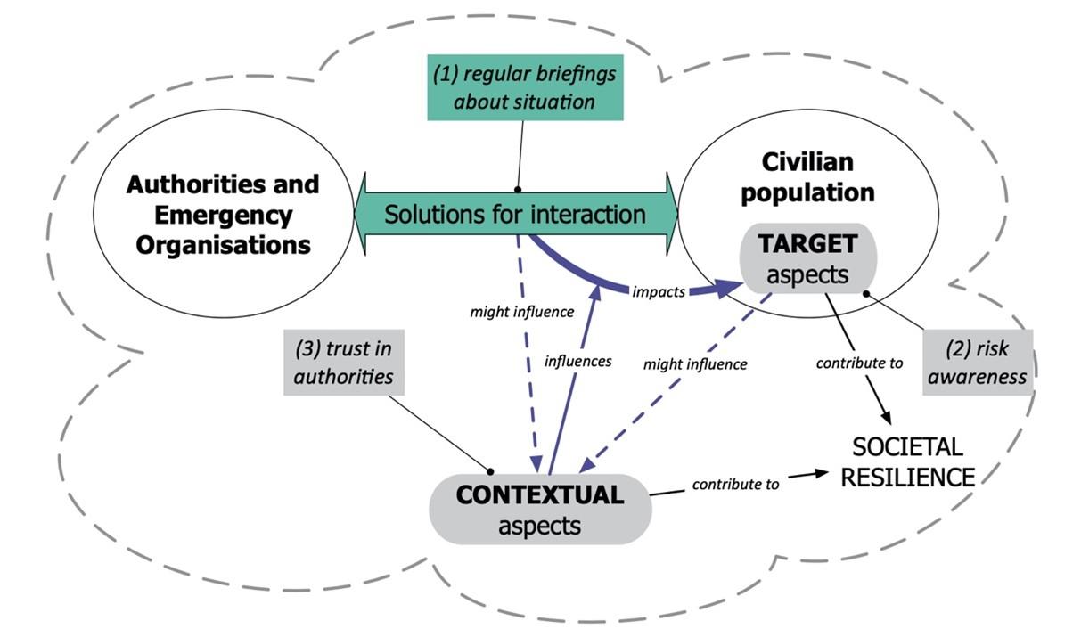 Over tid vil forbedringer knyttet til mål-faktorer kunne føre til forbedringer i kontekstuelle faktorer, og hvordan myndighetene kommuniserer med sivilbefolkningen vil kunne ha en indirekte påvirkning på kontekstuelle faktorer.