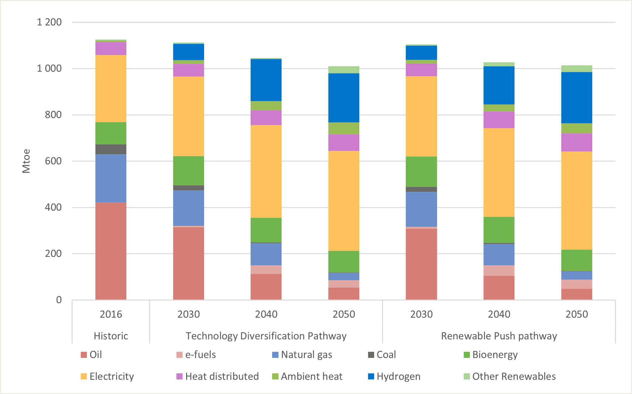 Evolution of gross final energy consumption in the Technology Diversification and Renewable Push pathways, 2016 to 2050