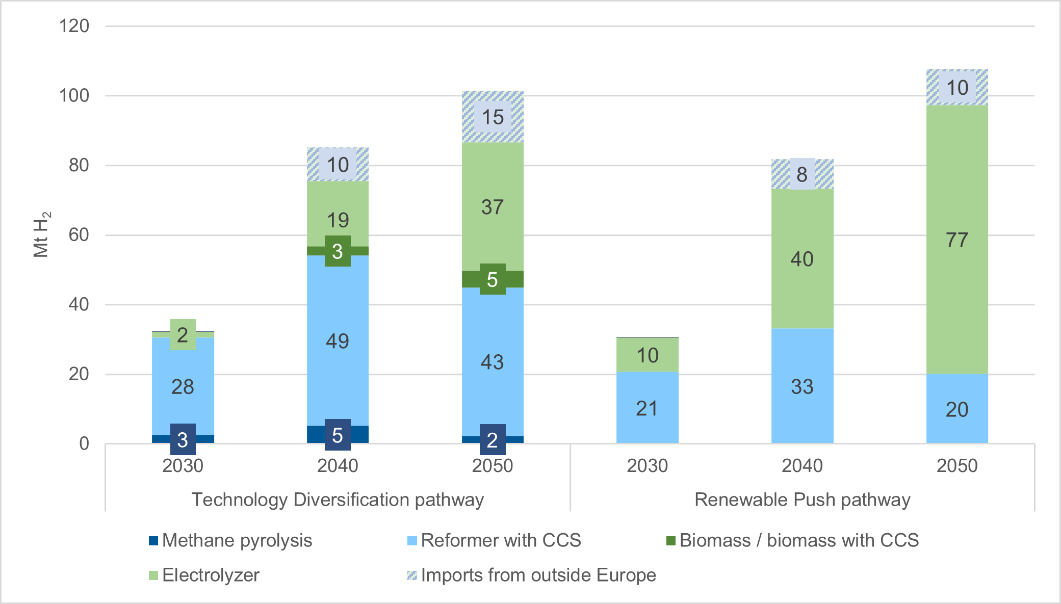 Evolution of hydrogen production in Europe in the Technology Diversification and Renewable Push pathways, 2016 to 2050.