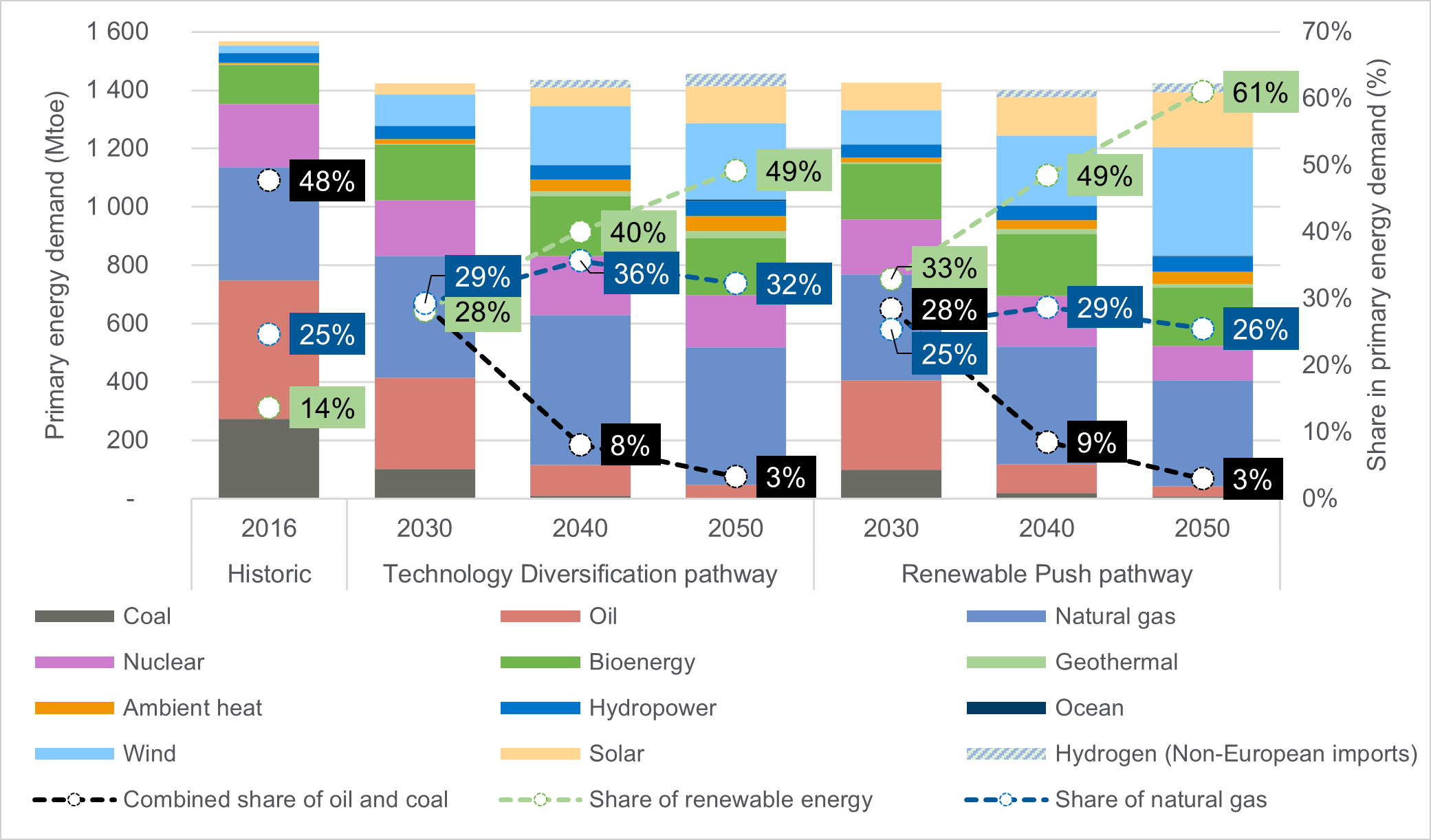 Evolution of total primary energy demand in the Technology Diversification and Renewable Push pathways, 2016 to 2050.