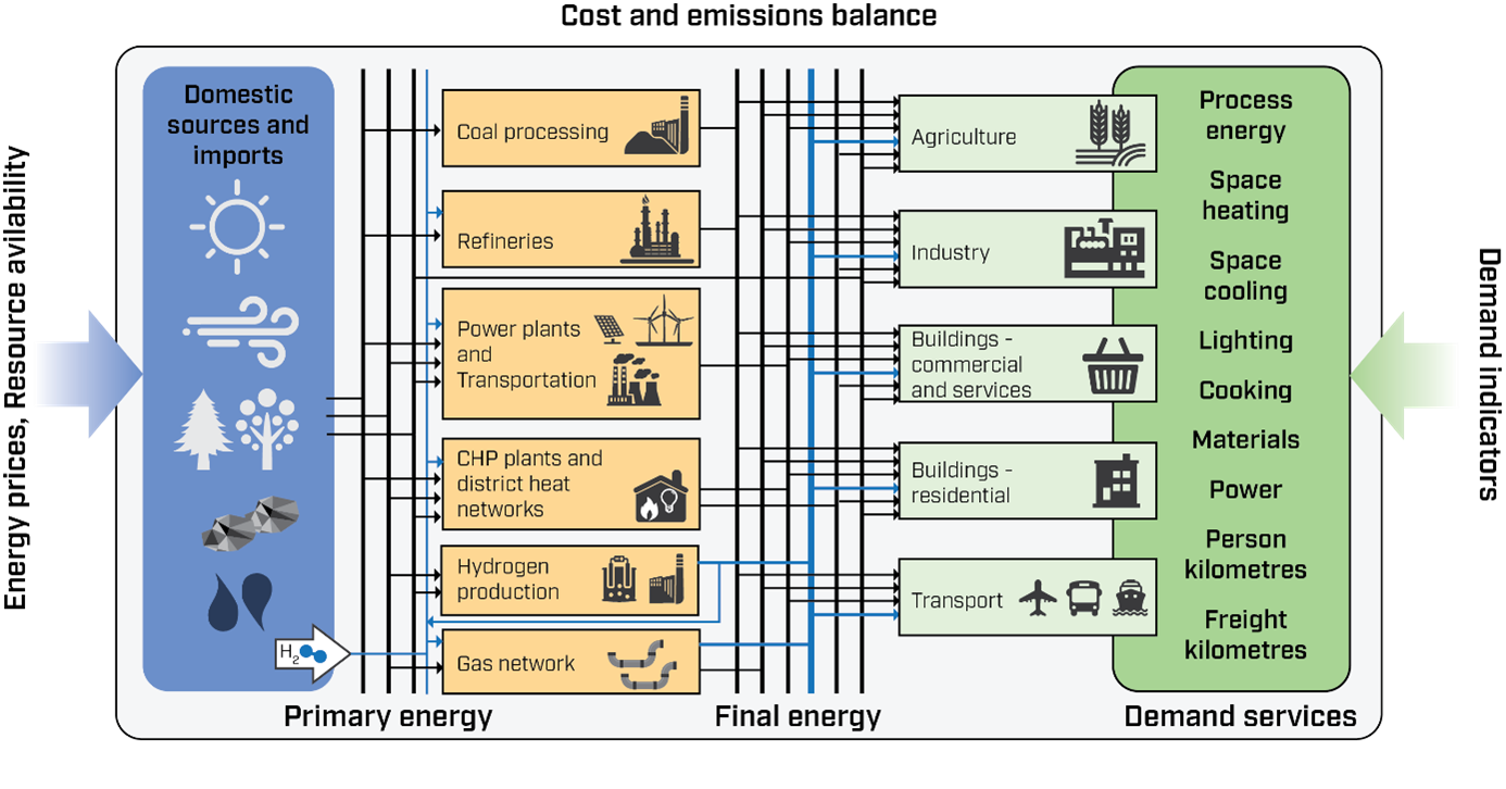 Simplified overview of the energy system covered in the modelling framework of the Hydrogen for Europe study