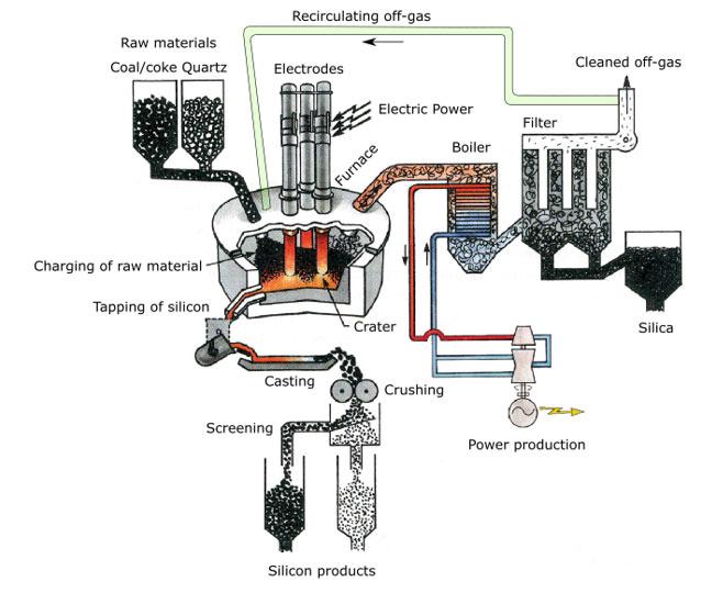 Illustrasjon av hvordan resirkulering av avgass kan utføres for silisiumprosessen.