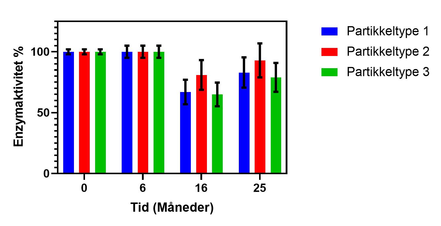 Enzymaktivitet (%) over tid for tre ulike partikkeltyper etter lagring