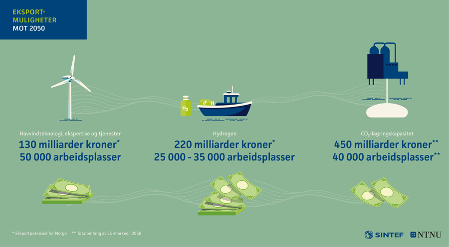 Eksportmuligheter mot 2050 - Havvindteknologi, ekspertise og tjenester: 130 milliarder NOK, 50 000 arbeidsplasser - Hydrogen: 220 milliarder NOK, 25 000 til 35 000 arbeidsplasser - CO2 lagringskapasitet: 450 milliarder NOK, 40 000 arbeidsplasser.