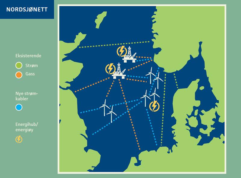Illustrasjon over et fremtidig Nordsjønett, som viser havvindparker, oljeplattformer, energiøyer og koblingene mellom disse.