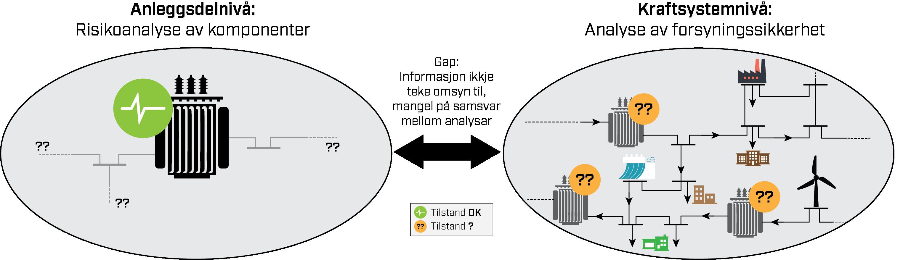 """Prosjektet skal integrere komponentanalyse med nettanalyse for et mer komplett risikobilde. Det vil si at det skal bidra til å lukke """"gapet"""" mellom risikoanalyser av komponenter (som f.eks. transformatorer) og analyser av forsyningssikkerhet i nettet. Dette er illustrert i figuren nedenfor, med transformator som eksempel på komponent. Analysen på venstre side av figuren fokuserer på en enkelt transformator men tradisjonelt tar den ikke hensyn til transformatorens plassering i nettet og hvor viktig den er for forsyningssikkerheten. Analysen på høyre side tar derimot et større systemperspektiv, men tradisjonelt tar den ikke hensyn til tilstanden til transformatoren og hvordan denne påvirker sannsynlighet for havari og dermed forsyningssikkerheten. Dette gapet gjør at det er vanskelig å vurdere hvordan forsyningssikkerheten i nettet endres når transformatorene aldres. Ved å lukke dette forskningsgapet vil det bli mulig å ta bedre beslutninger for utvikling og fornyelse av aldrende nett, inkludert når gamle transformatorer bør skiftes ut."""