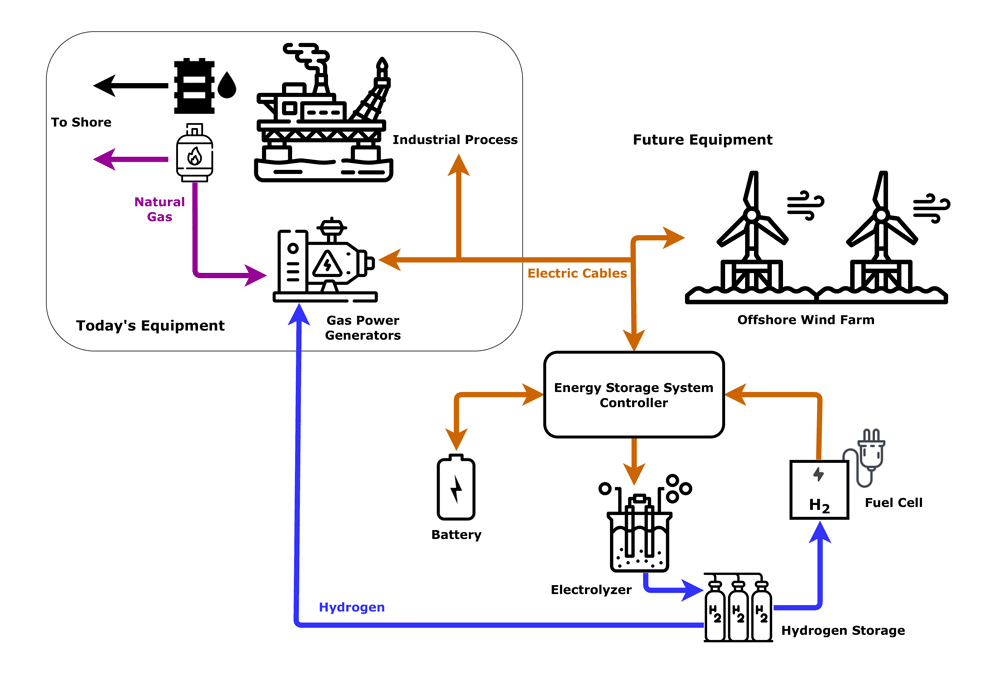 Figure describing the details of how an offshore wind farm could get connected to an offshore oil and gas rig