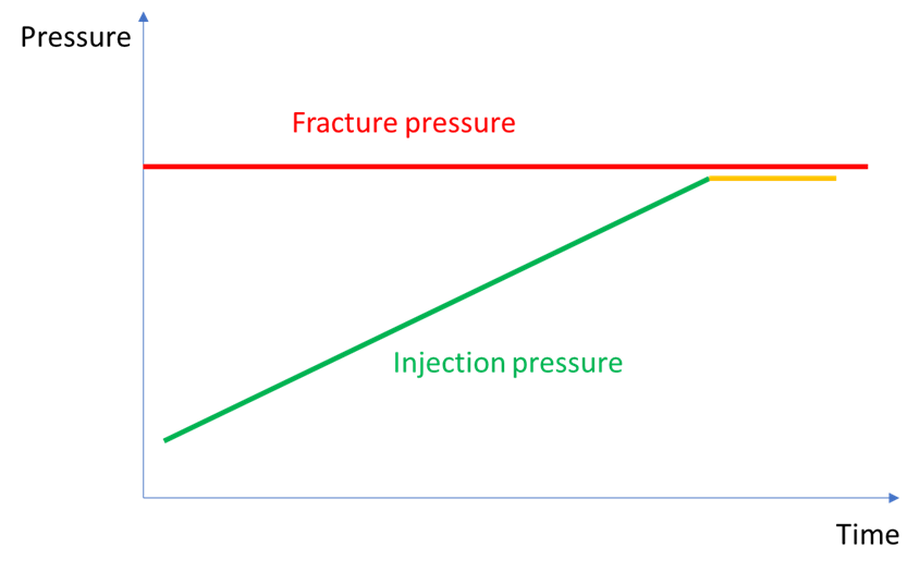 Injectivity decline, due for example to salt clogging. This is translated by increasing injection pressure to maintain injection rate, with the limit not to cross visualized by the fracture pressure.